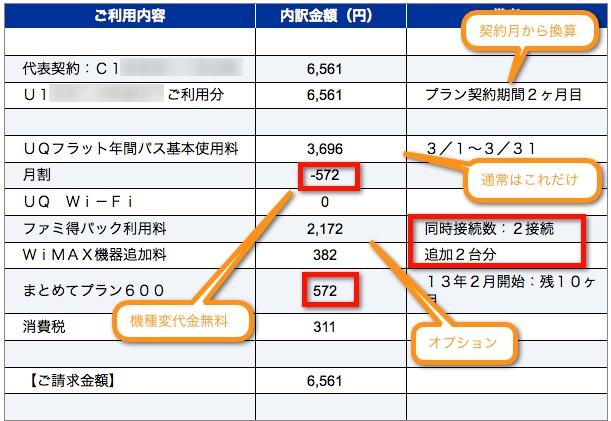 UQ WiMAXの利用料金明細書