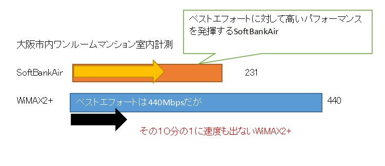 SoftBankAirとWiMAX2+の比較スピードテストで速いのはこっち